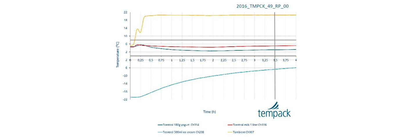 Tempack Cold Chain S2D -